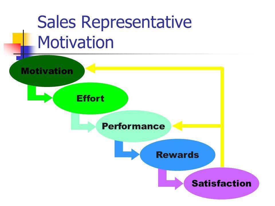 Satisfaction Rewards Performance Effort Motivation Sales Representative Motivation