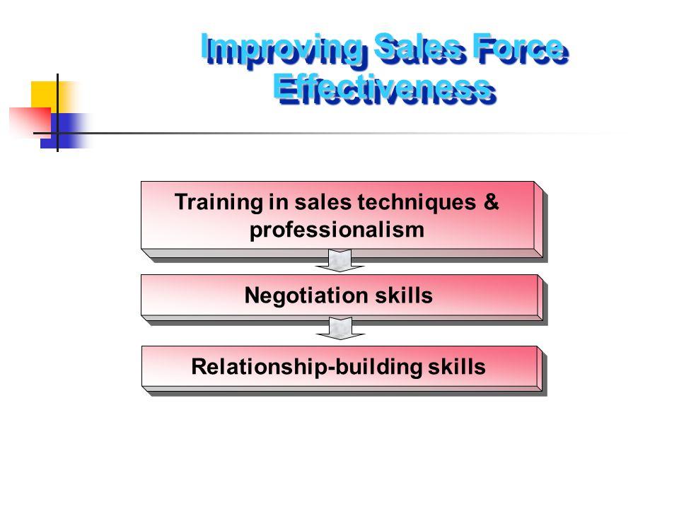 Training in sales techniques & professionalism Negotiation skills Relationship-building skills Improving Sales Force Effectiveness