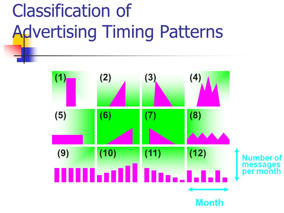 Classification of Advertising Timing Patterns Month Number of messages per month Concen- trated (1)(2)(3) LevelRisingFallingAlternating (4) Continuous