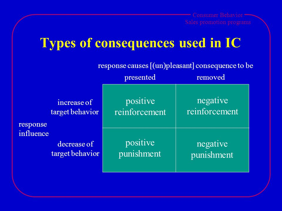 Consumer Behavior Sales promotion programs Types of consequences used in IC increase of target behavior decrease of target behavior response influence