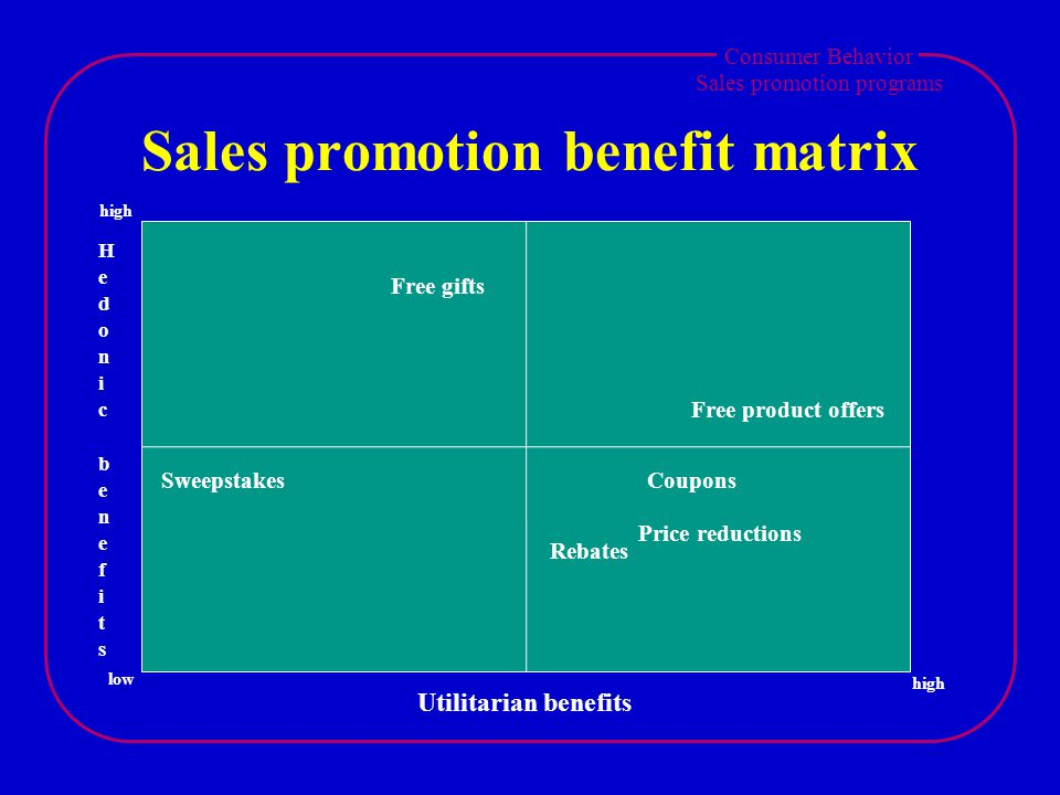 Consumer Behavior Sales promotion programs Sales promotion benefit matrix Sweepstakes Free gifts Free product offers Coupons Rebates Price reductions Utilitarian benefits low high