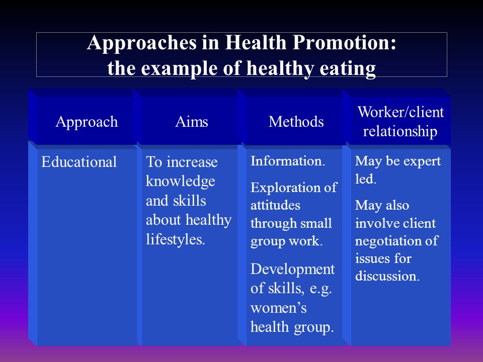 Approaches in Health Promotion: the example of healthy eating ApproachAimsMethods Worker/client relationship EducationalTo increase knowledge and skil
