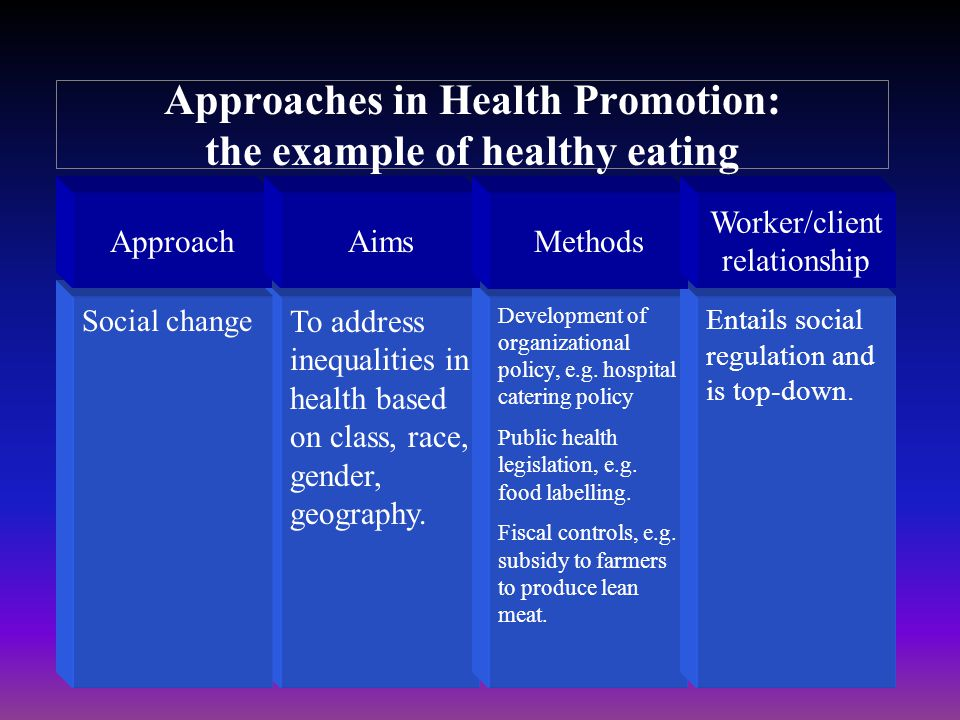 ApproachAimsMethods Worker/client relationship Social change To address inequalities in health based on class, race, gender, geography. Development of