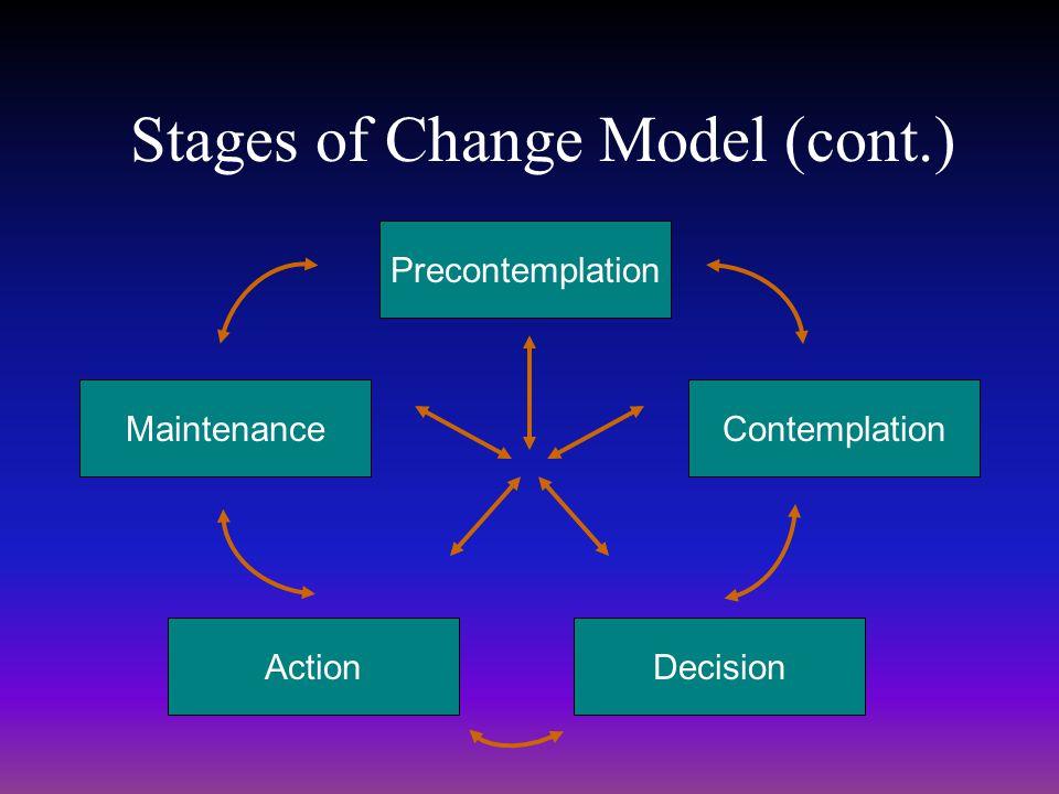 Stages of Change Model (cont.) Precontemplation ActionDecision MaintenanceContemplation