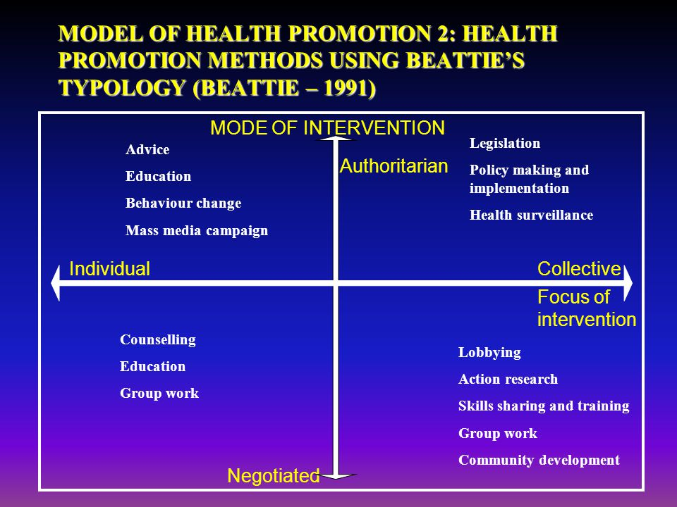 MODEL OF HEALTH PROMOTION 3: A TYPOLOGY OF HEALTH PROMOTION (FRENCH – 1990) DISEASE MANAGEMENT Curative services Management services Caring services DISEASE PREVENTION Preventive services Medical services Behaviour change HEALTH EDUCATION Agenda setting Empowerment and support Information POLITICS OF HEALTH Social action Policy development Economic and fiscal policy