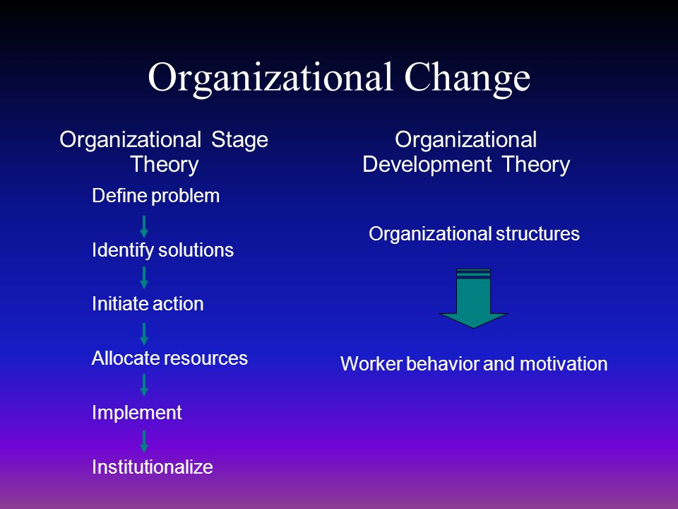 Organizational Change Organizational Stage Theory Define problem Identify solutions Initiate action Allocate resources Implement Institutionalize Orga