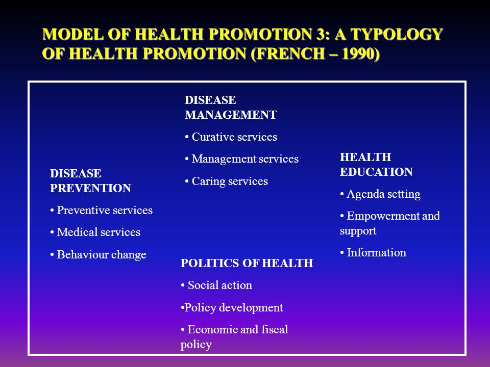 MODEL OF HEALTH PROMOTION 3: A TYPOLOGY OF HEALTH PROMOTION (FRENCH – 1990) DISEASE MANAGEMENT Curative services Management services Caring services D