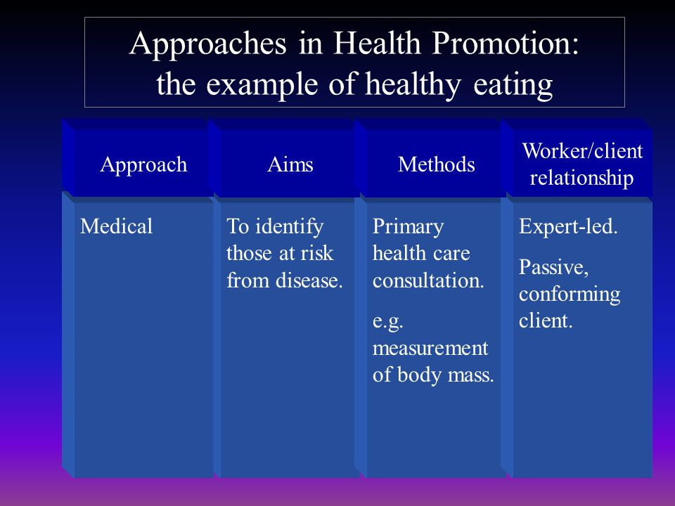 Approaches in Health Promotion: the example of healthy eating ApproachAimsMethods Worker/client relationship Behavior change To encourage individuals to take responsibility for their own health and choose healthier lifestyles.