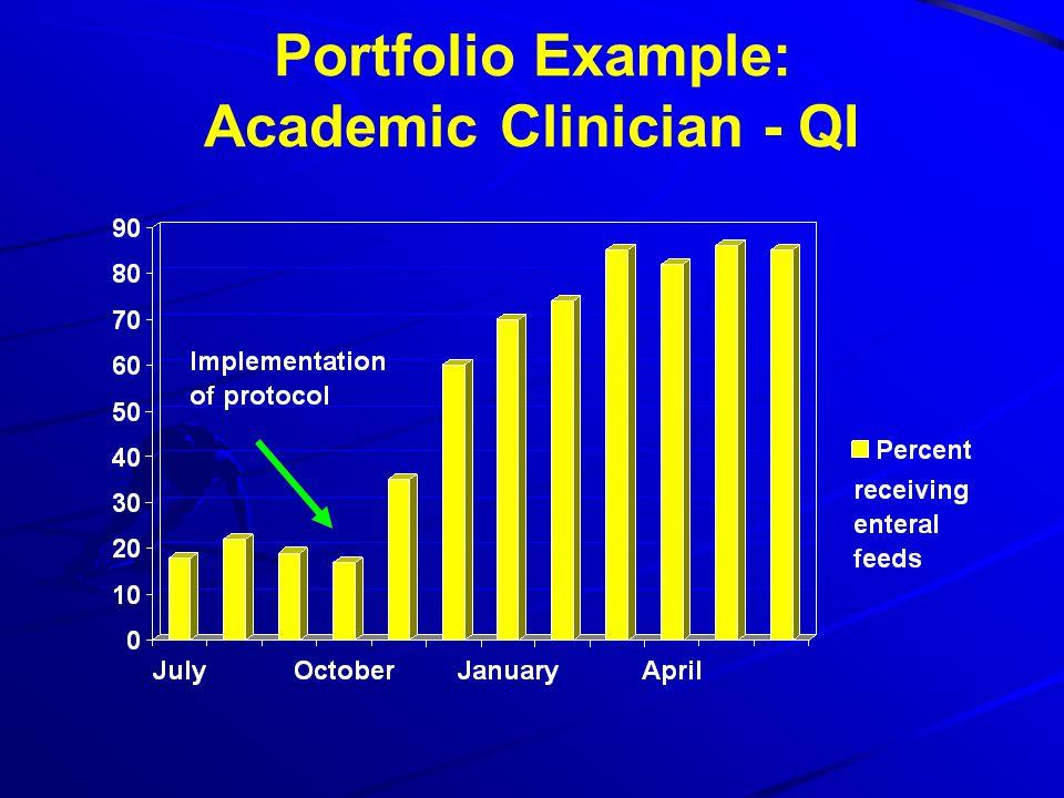 Portfolio Example: Academic Clinician - QI