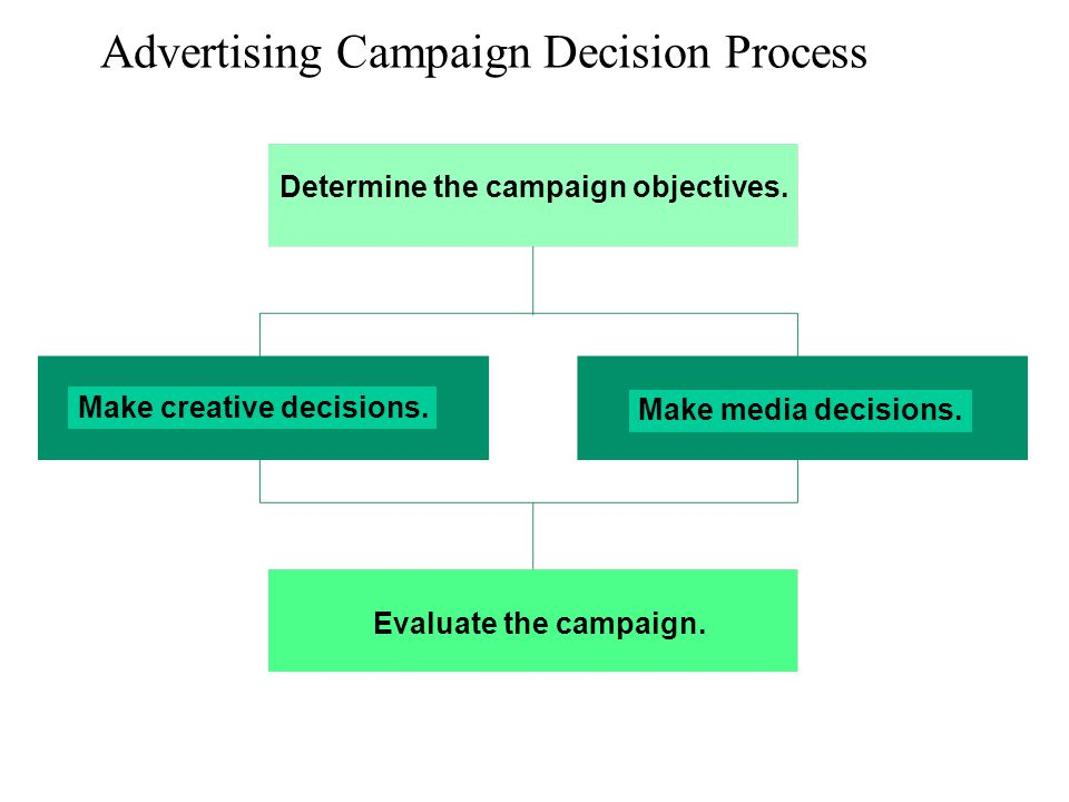 Advertising Campaign Decision Process Determine the campaign objectives. Make creative decisions. Make media decisions. Evaluate the campaign.