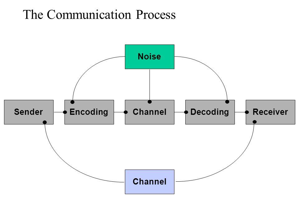 The Communication Process ReceiverDecodingChannelEncodingSender Noise Channel