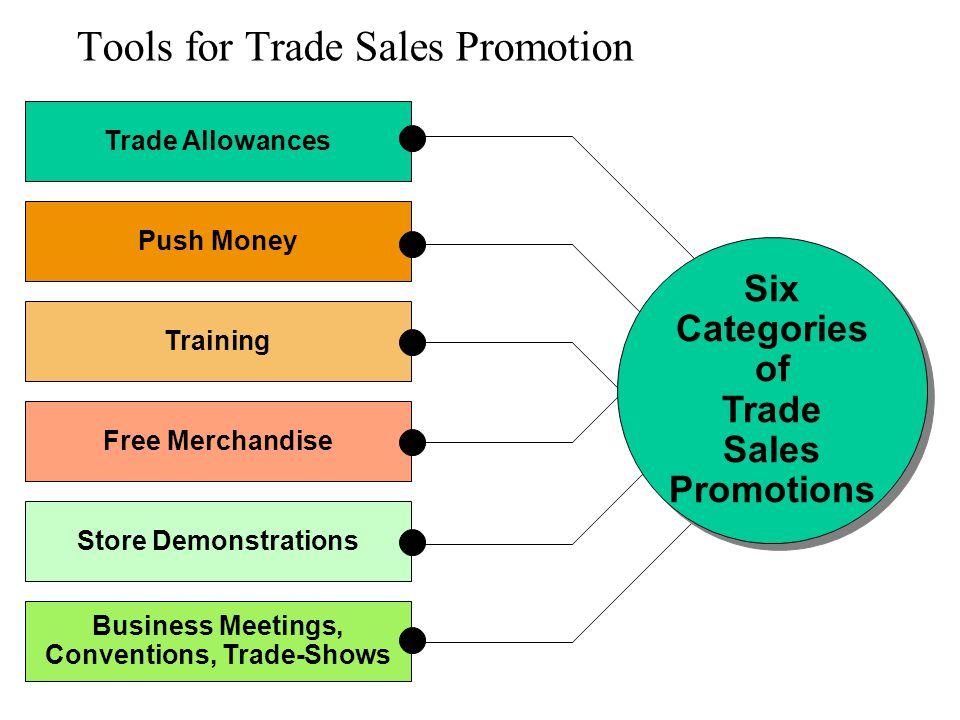 Tools for Trade Sales Promotion Trade Allowances Push Money Training Free Merchandise Store Demonstrations Business Meetings, Conventions, Trade-Shows