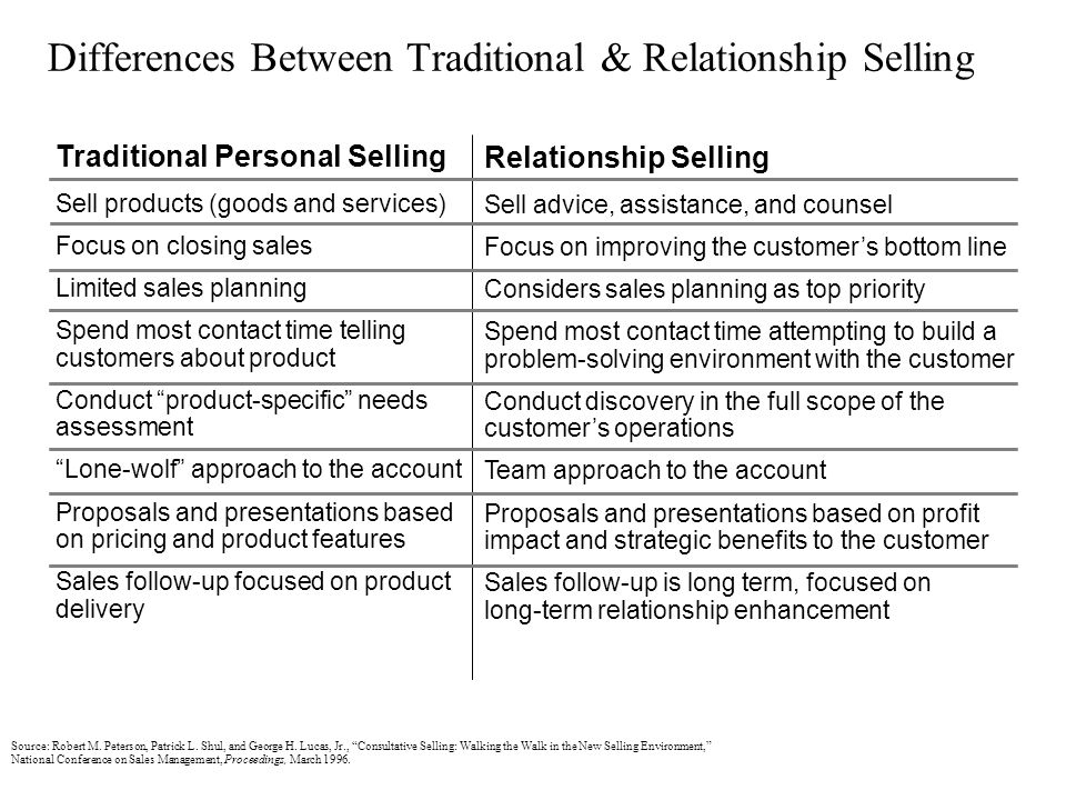 Differences Between Traditional & Relationship Selling Traditional Personal Selling Sell products (goods and services) Focus on closing sales Limited