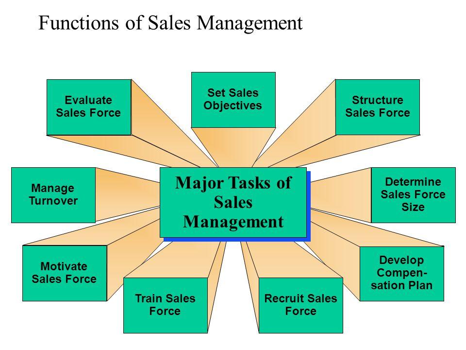 Functions of Sales Management Motivate Sales Force Evaluate Sales Force Manage Turnover Train Sales Force Develop Compen- sation Plan Structure Sales