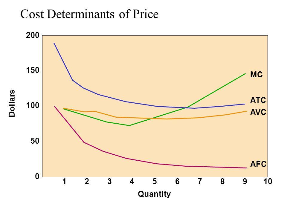 Cost Determinants of Price 0 12345678910 50 100 150 200 Dollars Quantity MC ATC AVC AFC