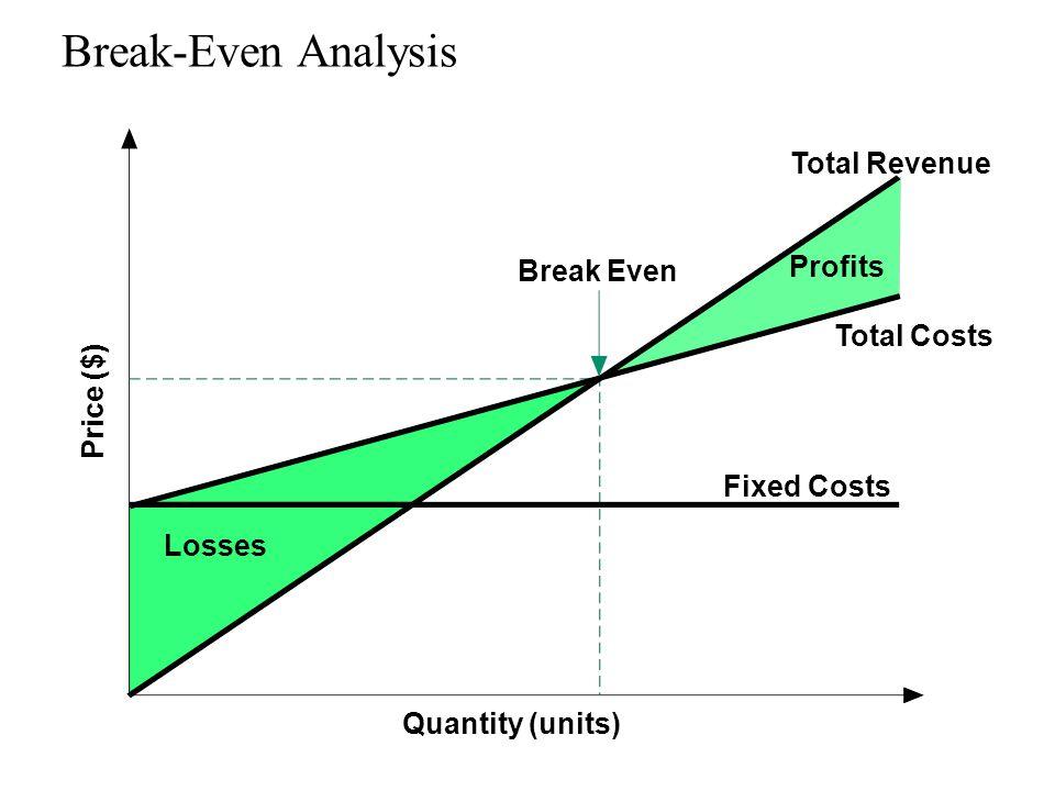 Break-Even Analysis Quantity (units) Price ($) Fixed Costs Total Revenue Total Costs Profits Losses Break Even