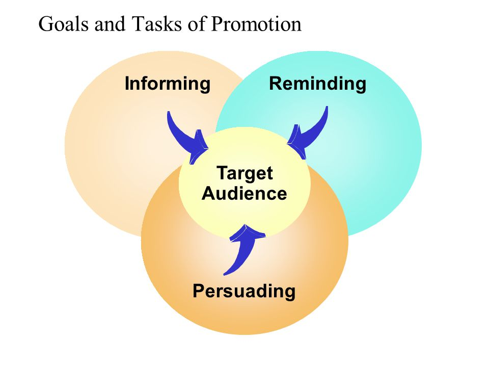 Goals and Tasks of Promotion InformingReminding Persuading Target Audience