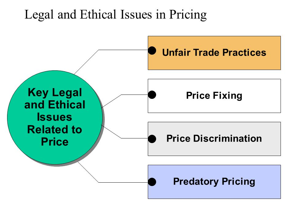 Legal and Ethical Issues in Pricing Unfair Trade Practices Key Legal and Ethical Issues Related to Price Key Legal and Ethical Issues Related to Price