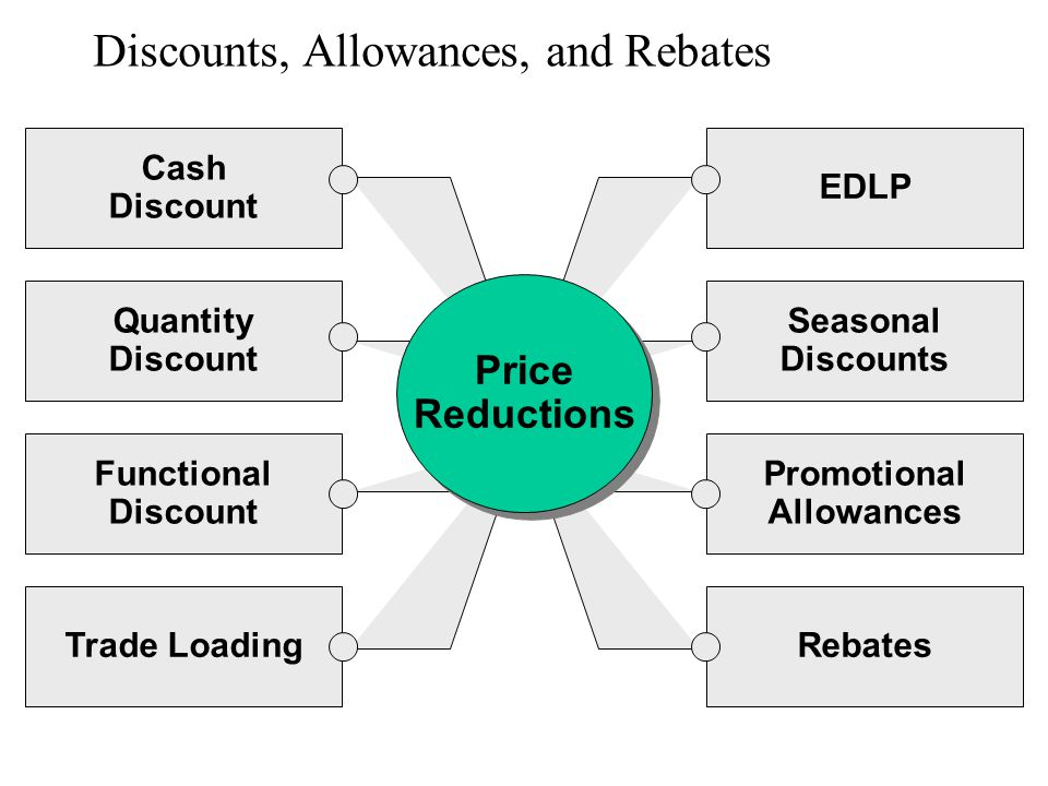 Cash Discount Quantity Discount Functional Discount Trade Loading EDLP Seasonal Discounts Promotional Allowances Rebates Discounts, Allowances, and Re