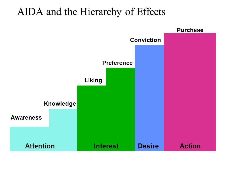 AIDA and the Hierarchy of Effects AttentionInterestDesireAction Awareness Knowledge Liking Preference Conviction Purchase