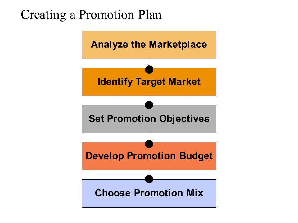 Creating a Promotion Plan Choose Promotion Mix Develop Promotion Budget Set Promotion Objectives Identify Target Market Analyze the Marketplace