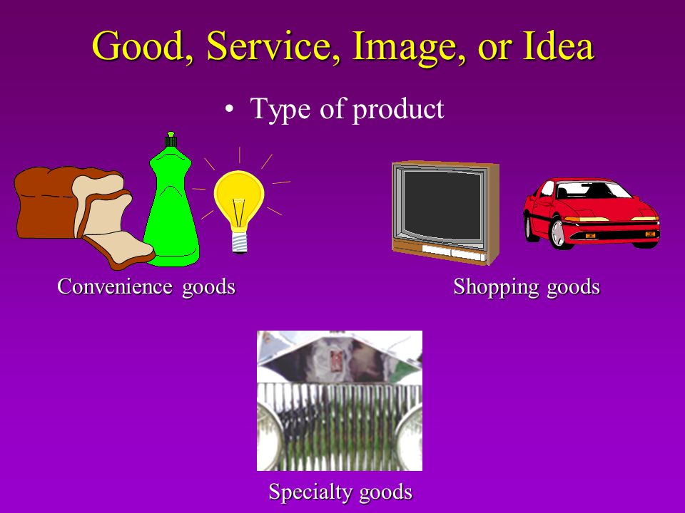 Good, Service, Image, or Idea Convenience goods Shopping goods Specialty goods Type of product