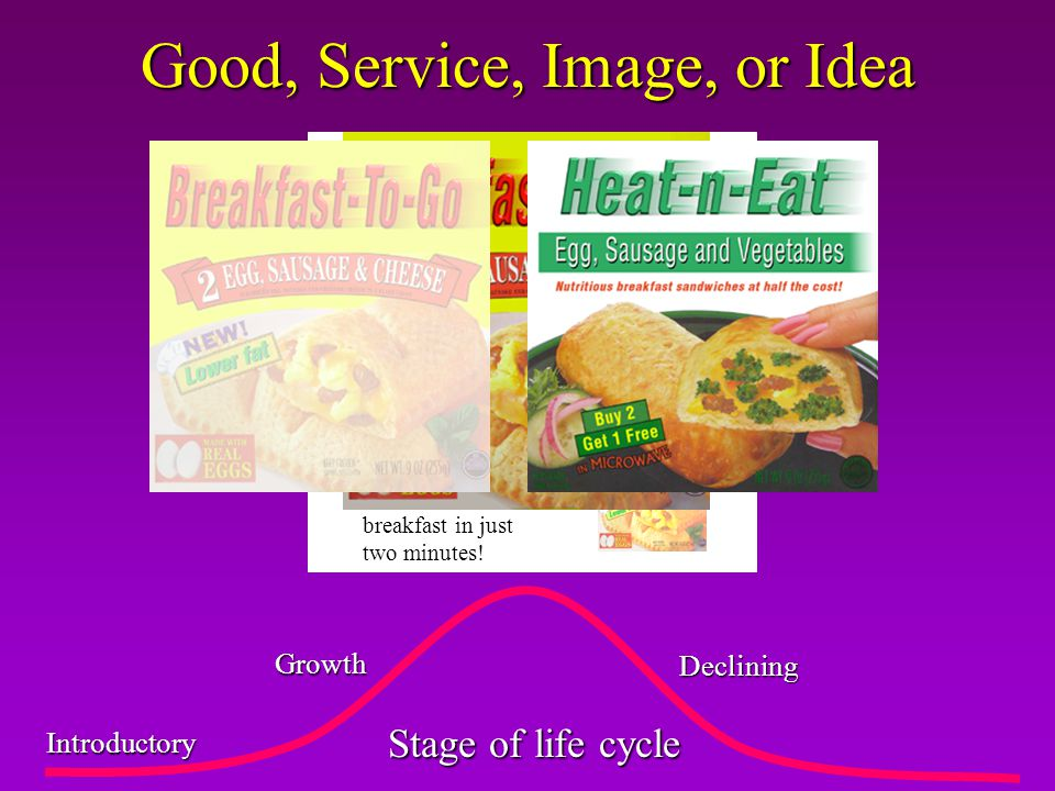 Introductory Growth Maturity Declining Good, Service, Image, or Idea Stage of life cycle When you are on-the-go… …its Breakfast-To-Go Each pocket prov