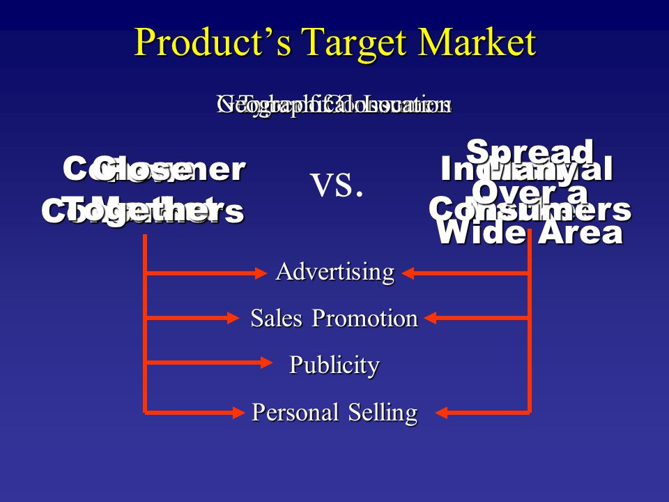 Products Target Market vs. ConsumerMarketIndustrialMarket Type of Consumer Advertising Sales Promotion Publicity Personal Selling Number of Consumers