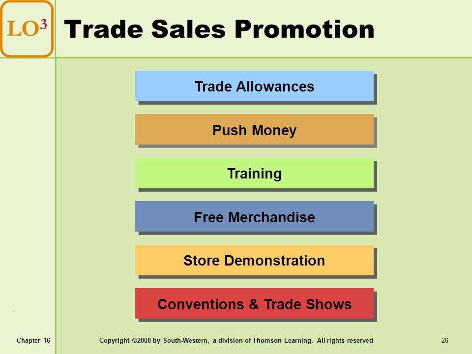 Chapter 16Copyright ©2008 by South-Western, a division of Thomson Learning. All rights reserved 26 Trade Sales Promotion LO 3 Trade Allowances Push Mo