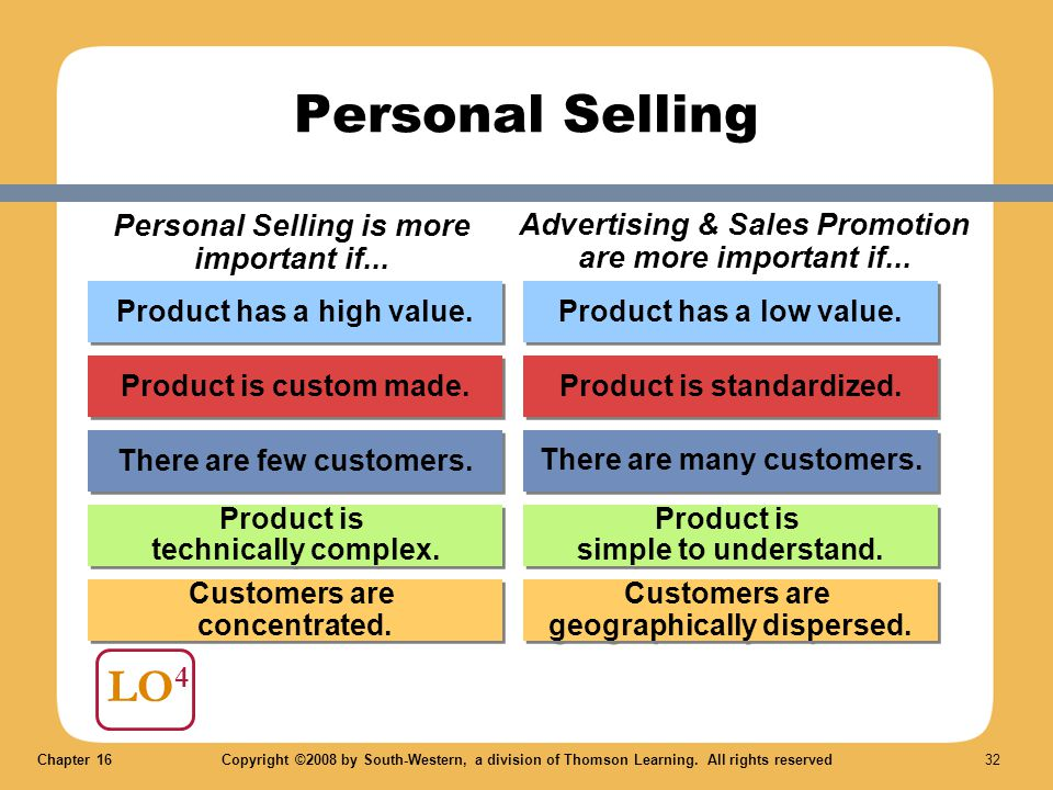 Chapter 16Copyright ©2008 by South-Western, a division of Thomson Learning. All rights reserved 32 LO 4 Personal Selling Personal Selling is more impo