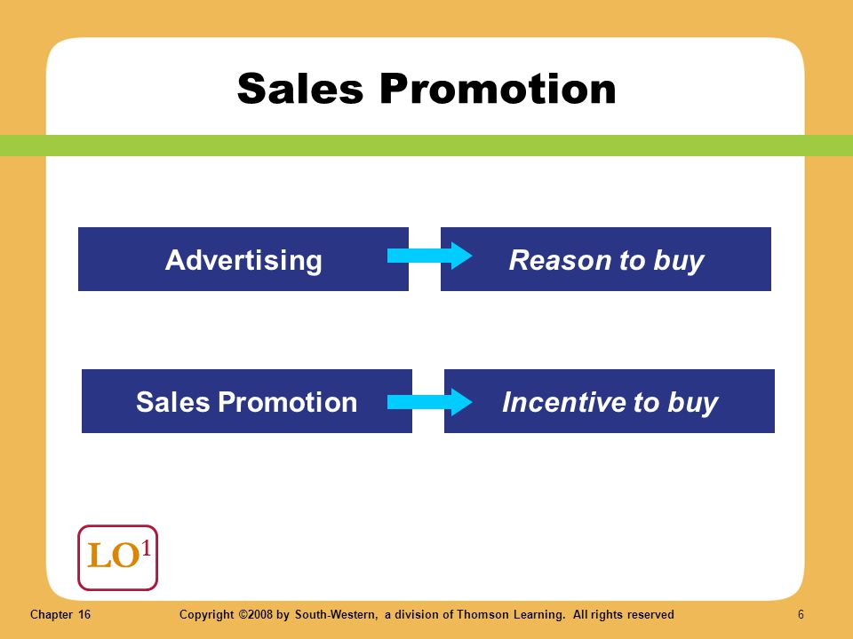 Chapter 16Copyright ©2008 by South-Western, a division of Thomson Learning. All rights reserved 6 LO 1 Sales Promotion AdvertisingReason to buy Sales