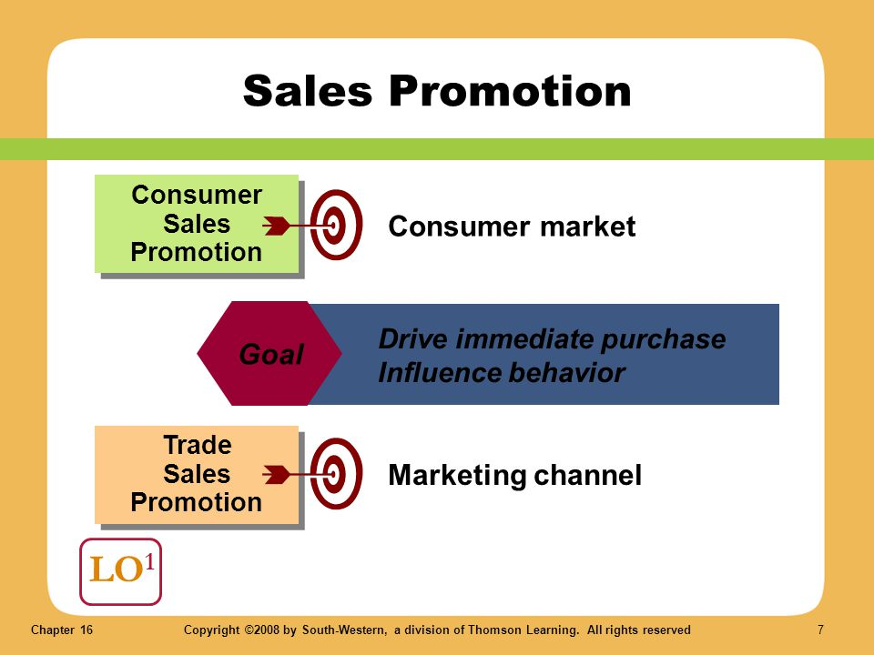 Chapter 16Copyright ©2008 by South-Western, a division of Thomson Learning. All rights reserved 7 LO 1 Sales Promotion Consumer Sales Promotion Trade
