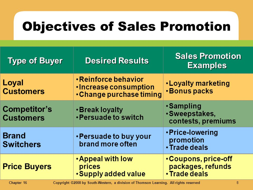 Chapter 16Copyright ©2008 by South-Western, a division of Thomson Learning. All rights reserved 8 LO 1 Objectives of Sales Promotion Type of Buyer Loy