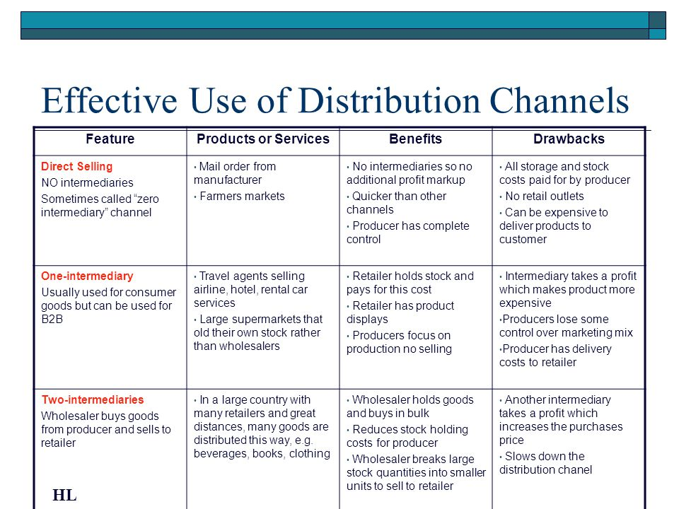 Effective Use of Distribution Channels FeatureProducts or ServicesBenefitsDrawbacks Direct Selling NO intermediaries Sometimes called zero intermediar