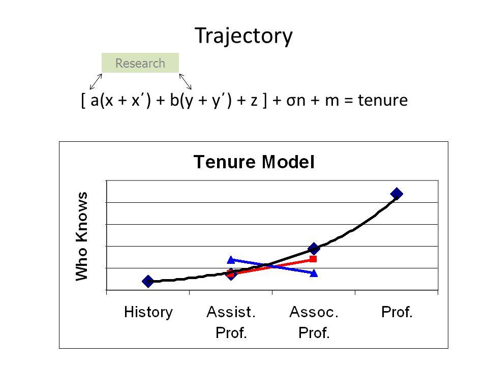 Trajectory [ a(x + x΄) + b(y + y΄) + z ] + σn + m = tenure Research