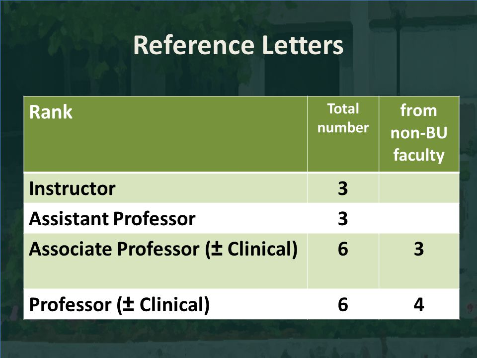 Reference Letters Rank Total number from non-BU faculty Instructor3 Assistant Professor3 Associate Professor (± Clinical)63 Professor (± Clinical)64