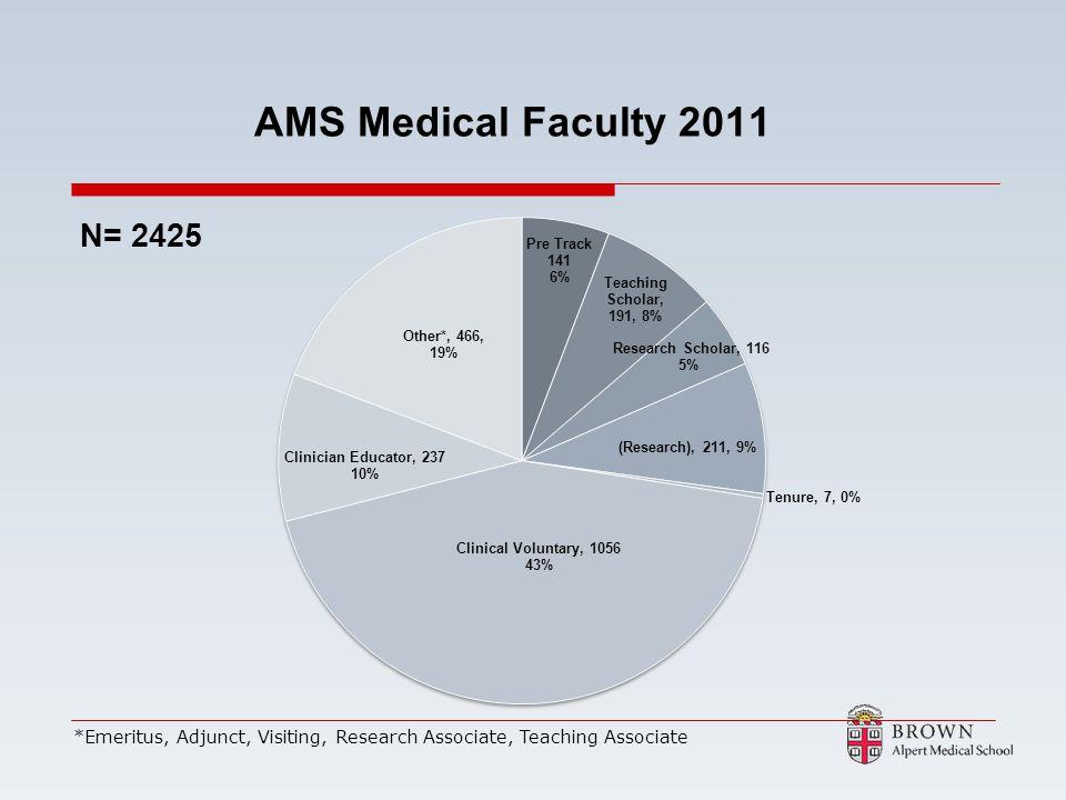 AMS Medical Faculty 2011 *Emeritus, Adjunct, Visiting, Research Associate, Teaching Associate
