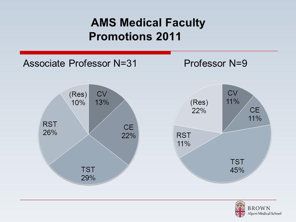 AMS Medical Faculty Promotions 2011 Associate Professor N=31Professor N=9