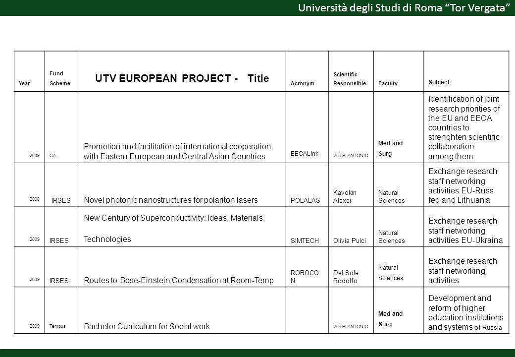 Università degli Studi di Roma Tor Vergata Year Fund Scheme UTV EUROPEAN PROJECT - Title Acronym Scientific ResponsibleFaculty Subject 2009CA Promotio