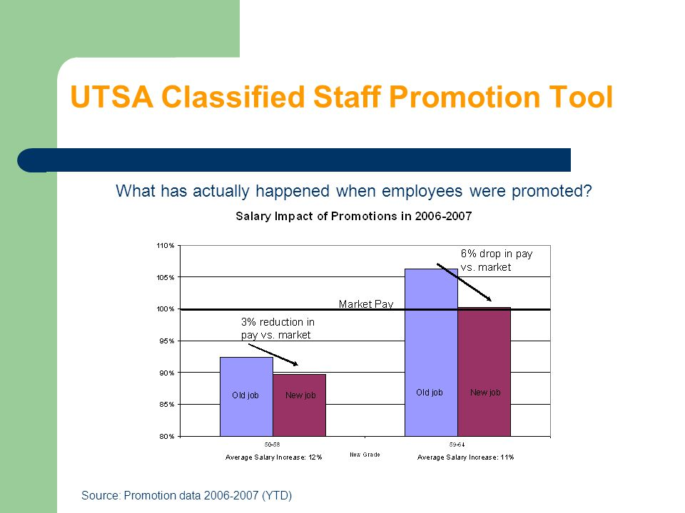UTSA Classified Staff Promotion Tool What has actually happened when employees were promoted? Source: Promotion data 2006-2007 (YTD)