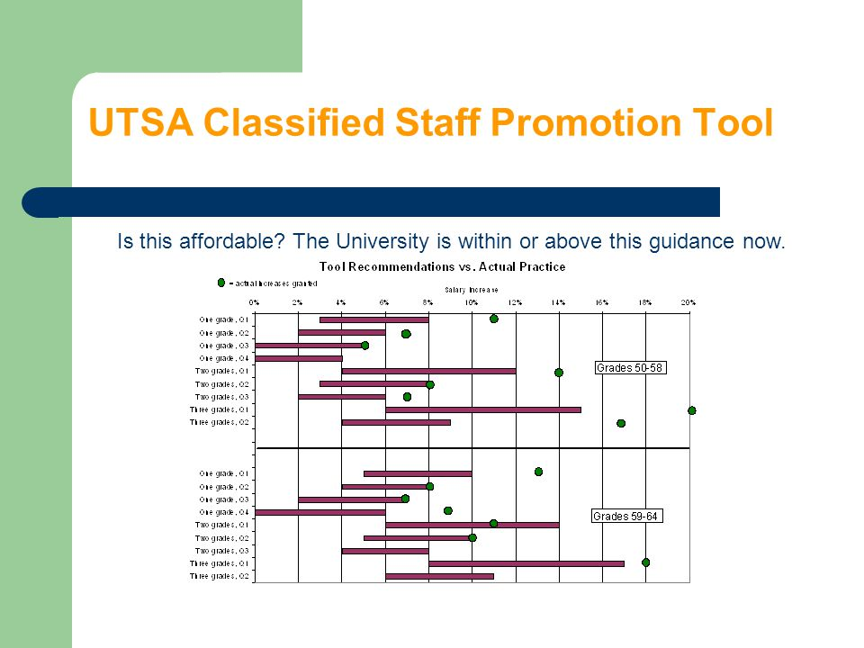 UTSA Classified Staff Promotion Tool Is this affordable? The University is within or above this guidance now.