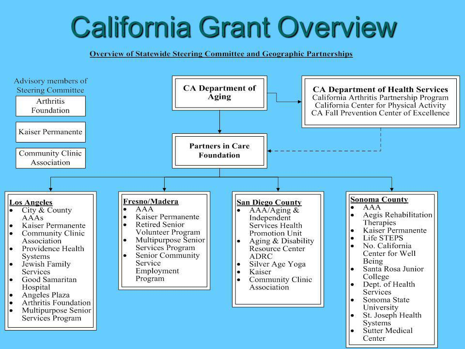 California Grant Overview