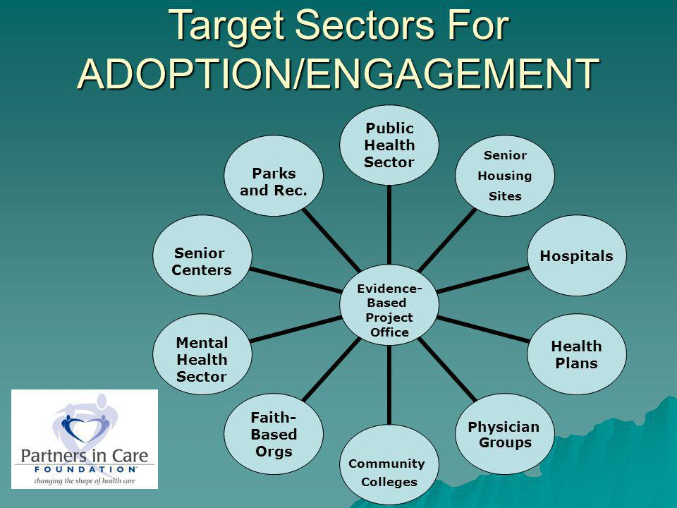 Evidence- Based Project Office Public Health Sector Senior Housing Sites Hospitals Health Plans Physician Groups Community Colleges Faith- Based Orgs