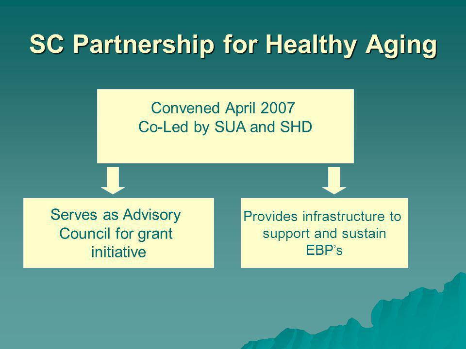 SC Partnership for Healthy Aging Convened April 2007 Co-Led by SUA and SHD Serves as Advisory Council for grant initiative Provides infrastructure to