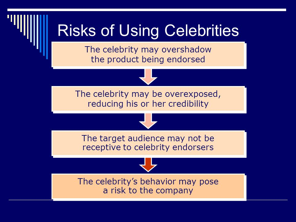 Consumers who are particularly knowledgeable about a product are less likely to be influenced by celebrity endorsements than consumers who have little or no product knowledge