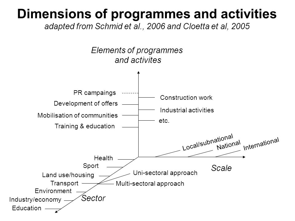 Dimensions of programmes and activities adapted from Schmid et al., 2006 and Cloetta et al, 2005 Local/subnational National International Education Industry/economy Transport Land use/housing Health Scale Elements of programmes and activites Sector Sport Multi-sectoral approach Development of offers Mobilisation of communities Training & education PR campaings Construction work Industrial activities etc.