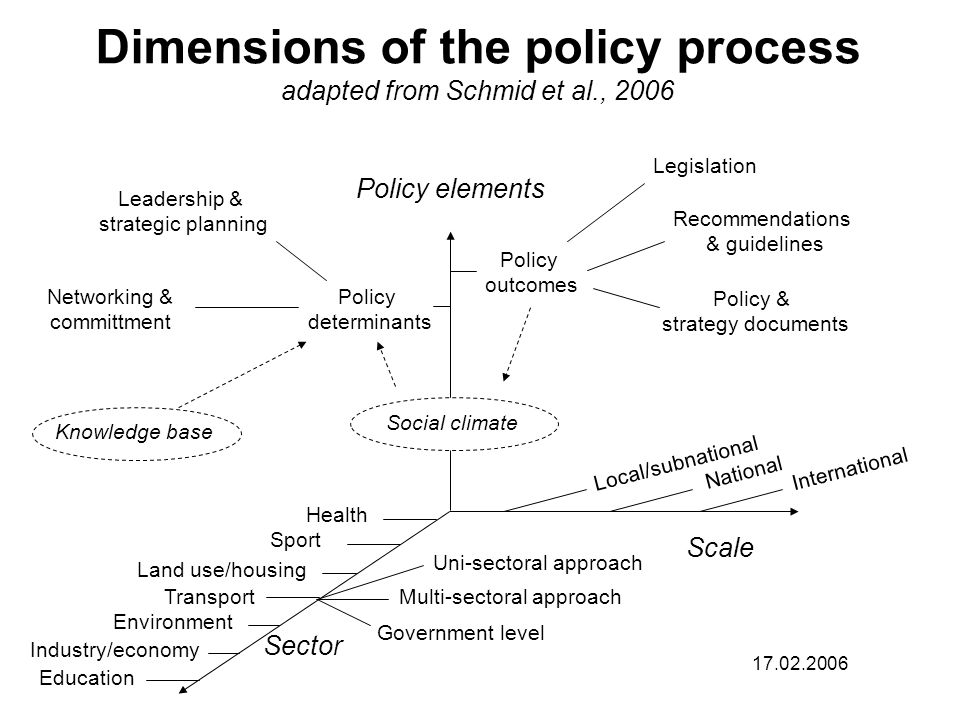 Dimensions of the policy process adapted from Schmid et al., 2006 Policy outcomes Policy determinants Local/subnational National International Scale Policy elements Sector Leadership & strategic planning Networking & committment Knowledge base Legislation Recommendations & guidelines Policy & strategy documents 17.02.2006 Government level Uni-sectoral approach Multi-sectoral approach Social climate Education Industry/economy Transport Land use/housing Health Sport Environment
