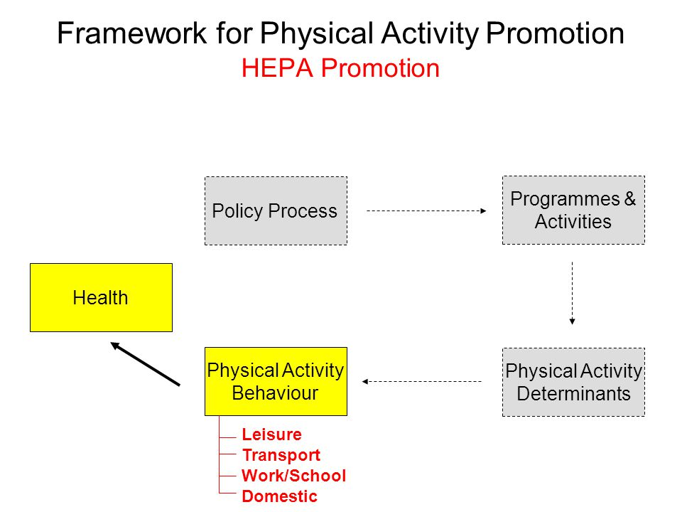 Framework for Physical Activity Promotion HEPA Promotion Policy Process Physical Activity Behaviour Physical Activity Determinants Programmes & Activities Health Leisure Transport Work/School Domestic