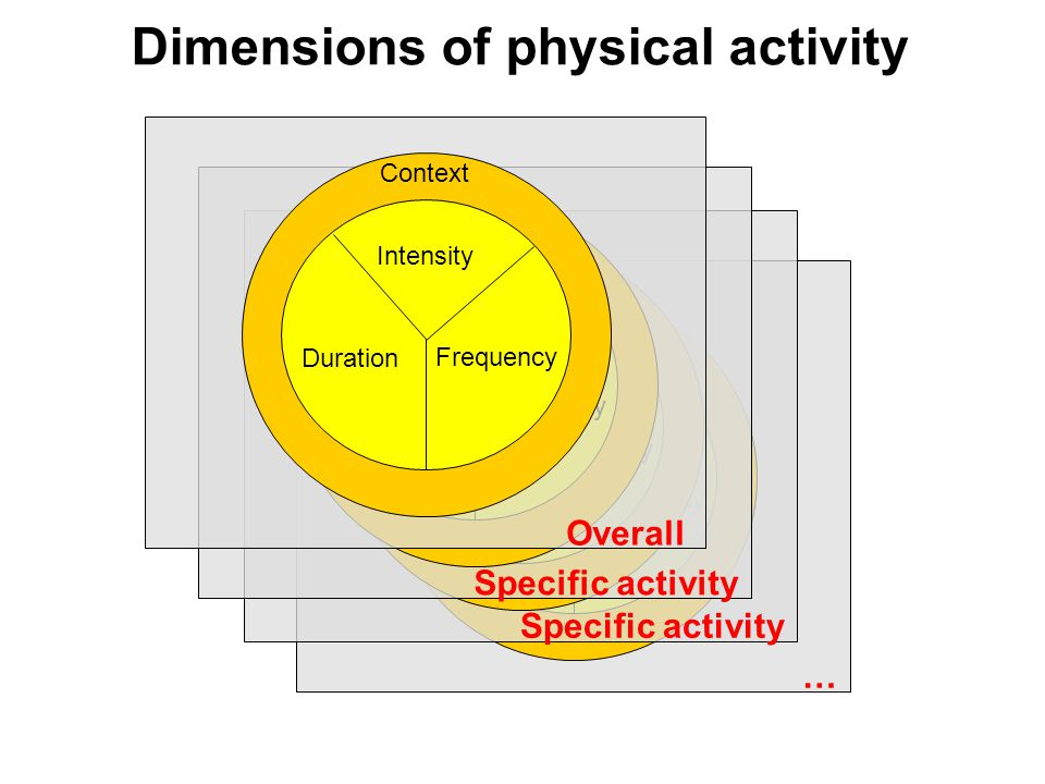 Intensity Duration Frequency Context … Intensity Duration Frequency Context Specific activity Dimensions of physical activity Intensity Duration Frequency Context Specific activity Intensity Duration Frequency Context Overall