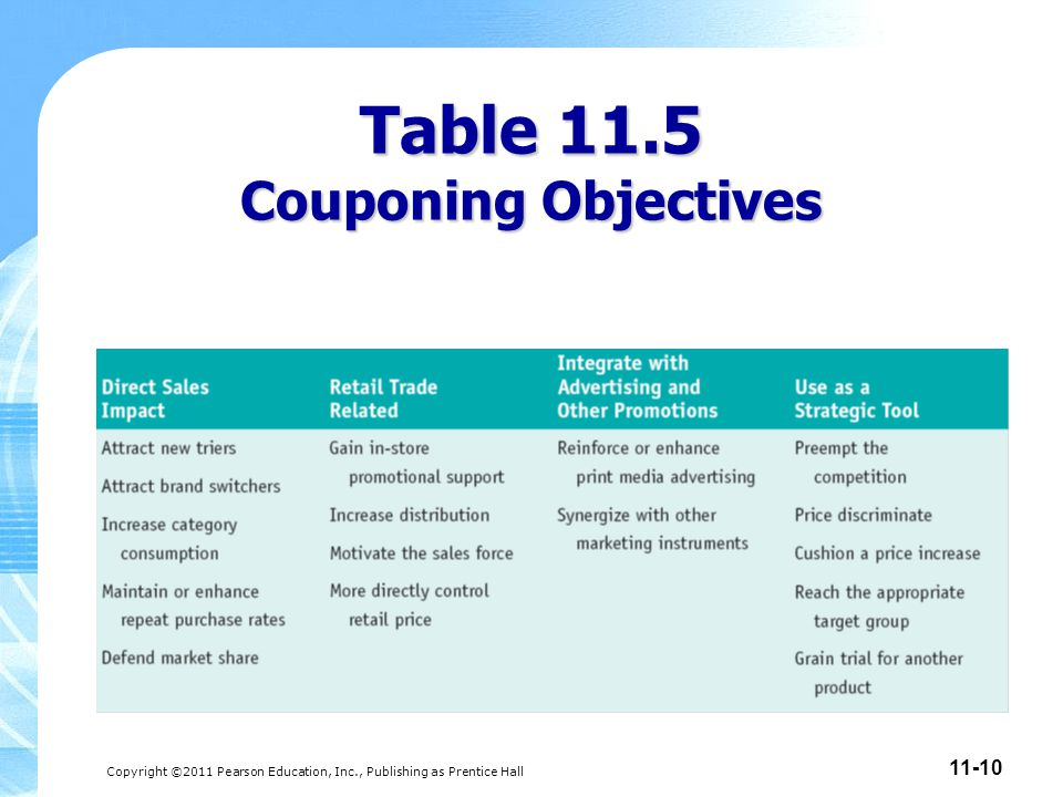 Copyright ©2011 Pearson Education, Inc., Publishing as Prentice Hall 11-10 Table 11.5 Couponing Objectives